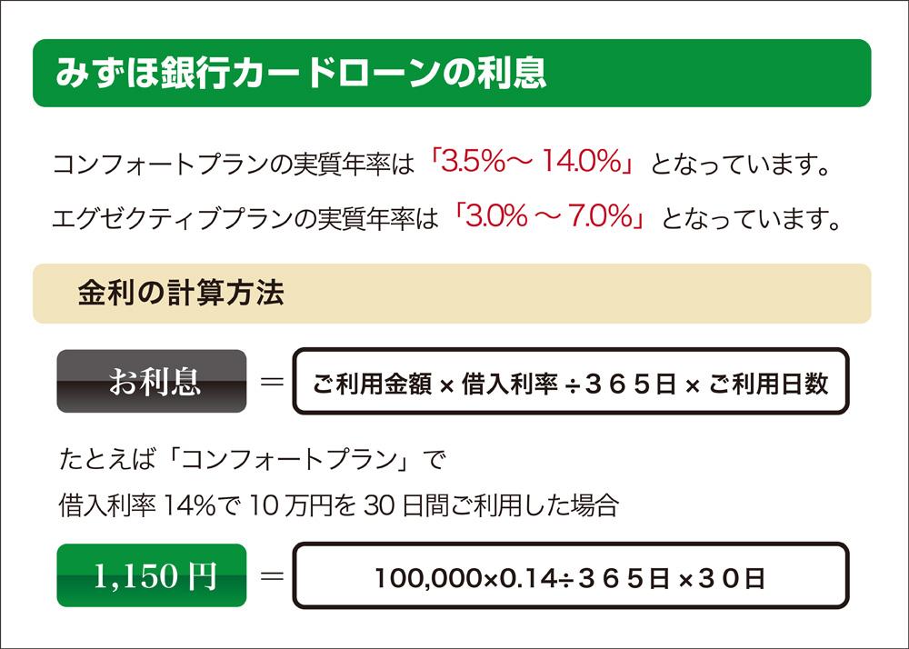 みずほ銀行カードローンで10万円借りる利息
