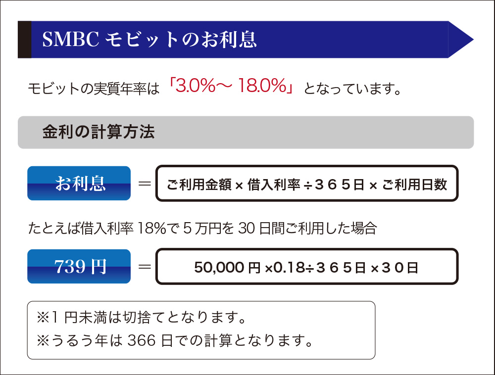 モビット5万円の利息